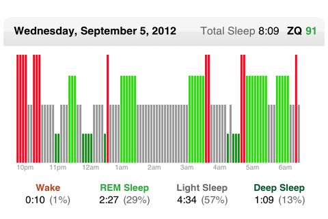 رسم يوضح العلاقة بين طول فترة النوم والصحة